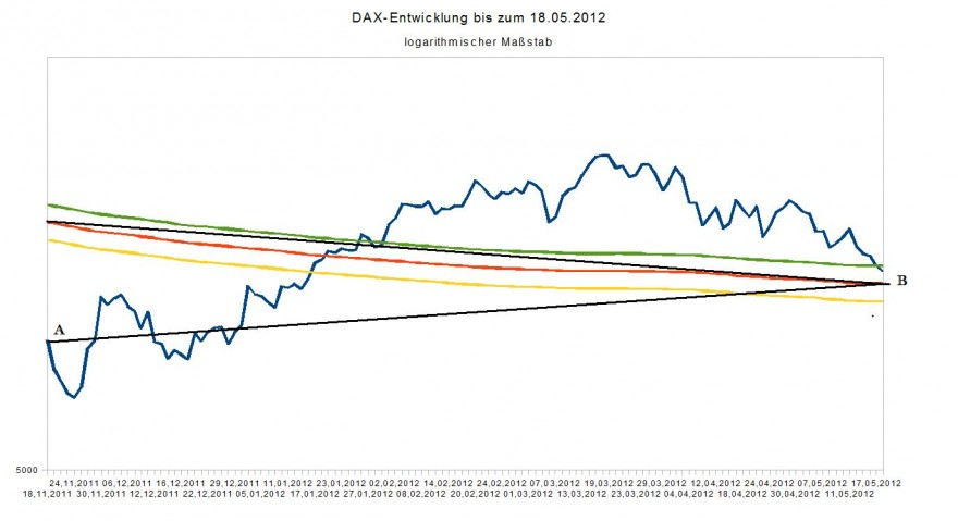 Dow Jones Mr Market Borsenblog Uber Trading Aktien Trends Und Markte