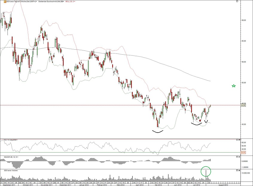 GDX Tages-Chart