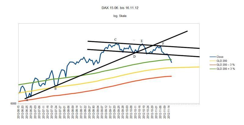 DAX kurzfristig