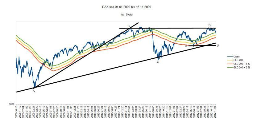 DAX langfristig