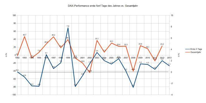 Börsenregeln Januar Effekt