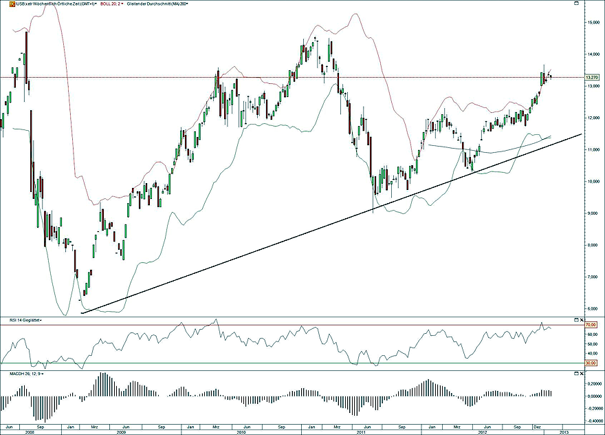 iShares Timber Wald Holz 29.01.13
