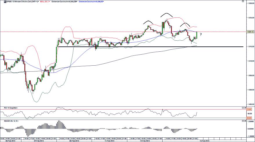 S&P500 14.02.13