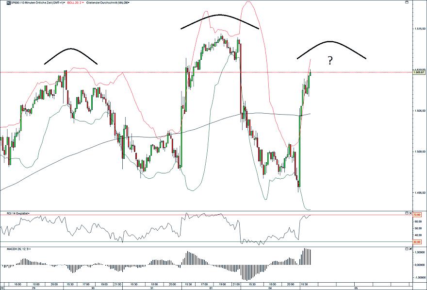 S&P500 SKS 05.02.13