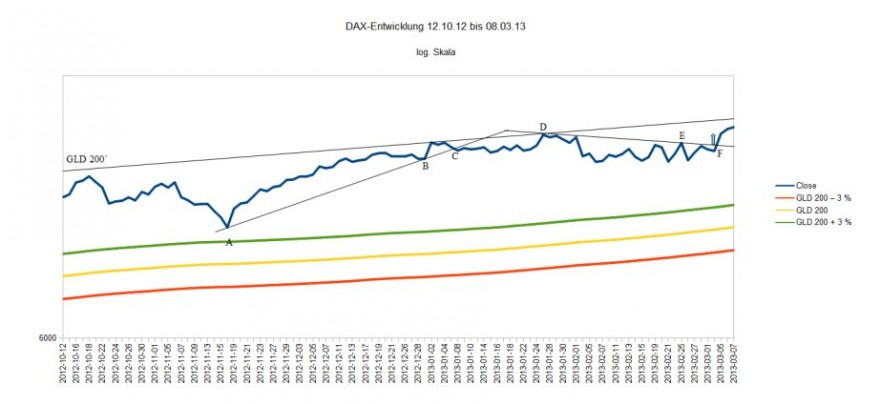 DAX Entwicklung 12.10.12 bis 07.03.13