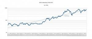 DAX-Entwicklung 1959 bis 2012