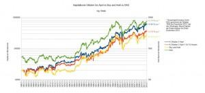 Kapitalkurve Oktober bis April vs Transaktionskosten vs DAX