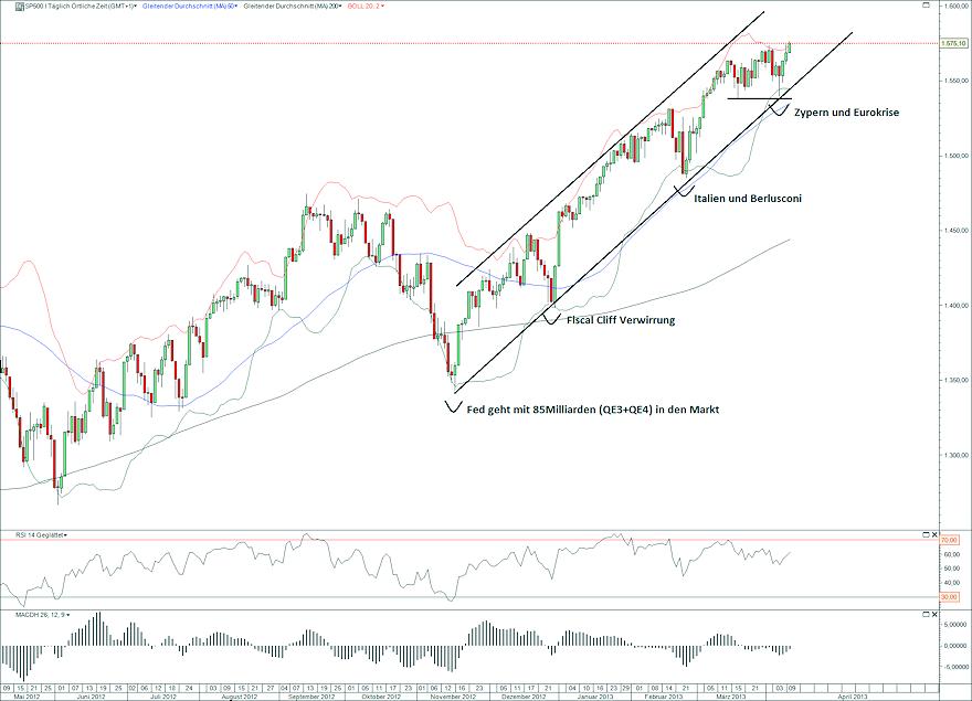 S&P500 10.04.13