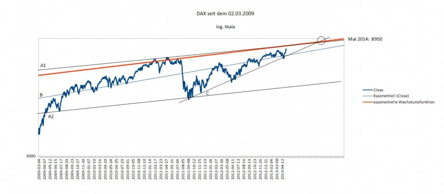 DAX -Betrachtung - The only way is up, Baby