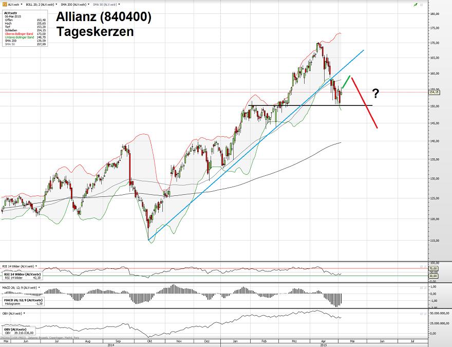 Allianz 06.05.15