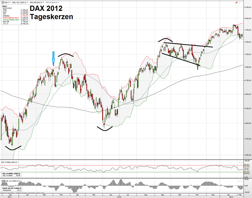 DAX 2012