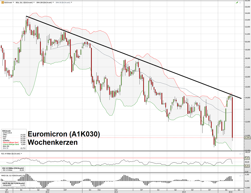 Euromicron 24.03.15