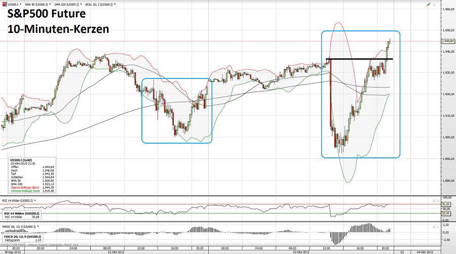 S&P500 02.10.15 3