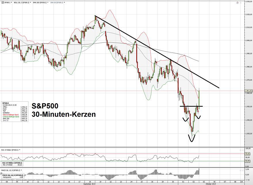 S&P500 03.10.14