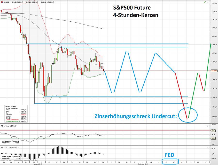 S&P500 04.09.15