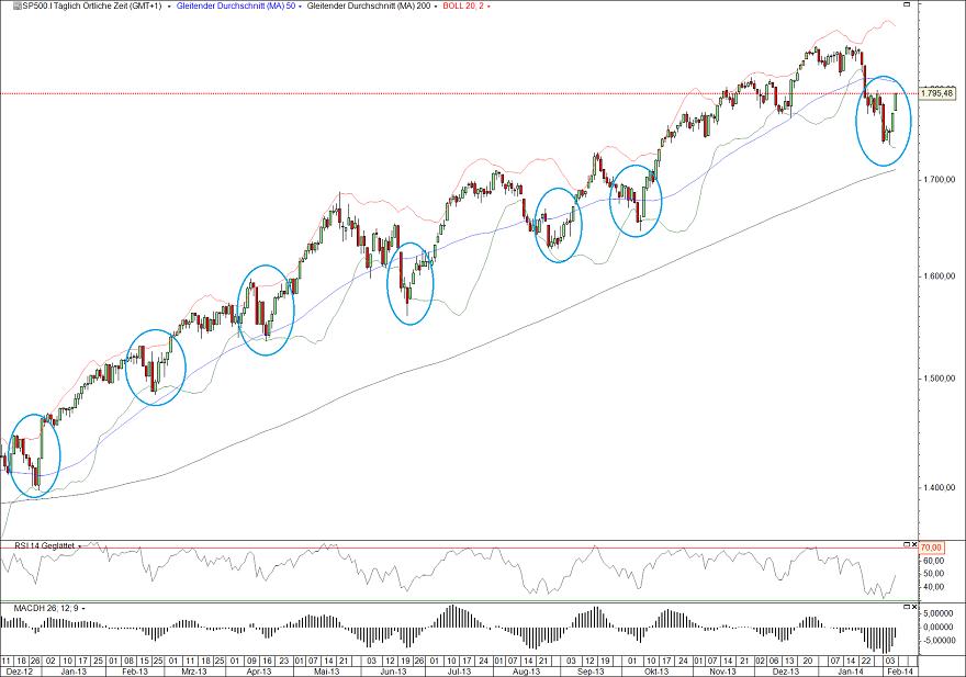 S&P500 07.02.14