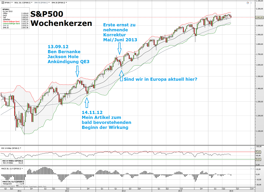 S&P500 08.06.15 2