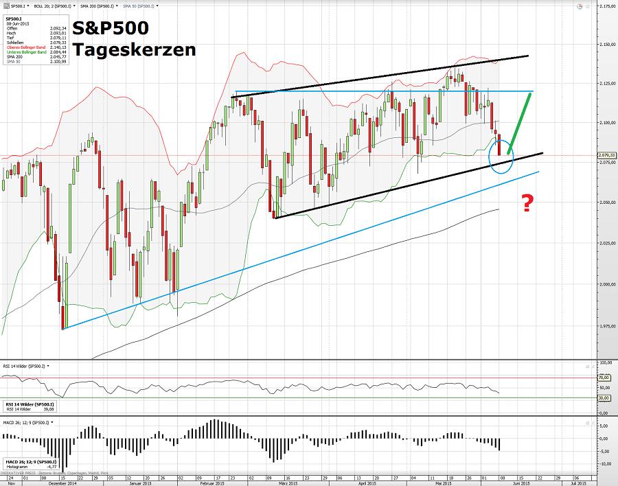 S&P500 09.06.15
