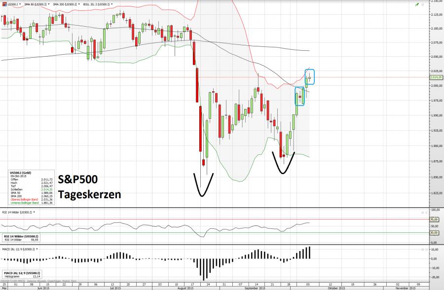 S&P500 09.10.15