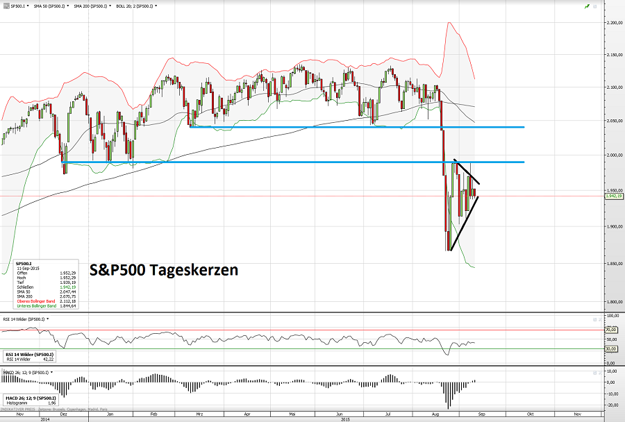 S&P500 11.09.15