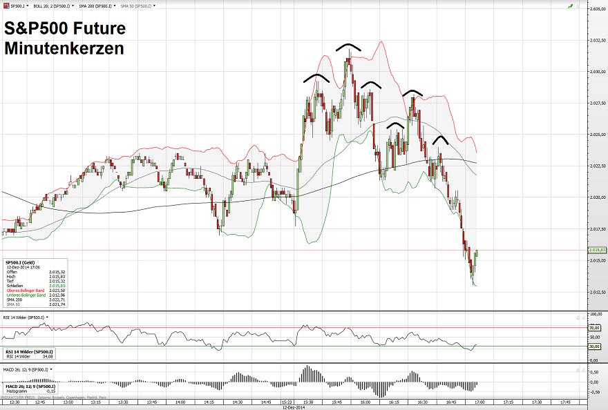 S&P500 12.12.14