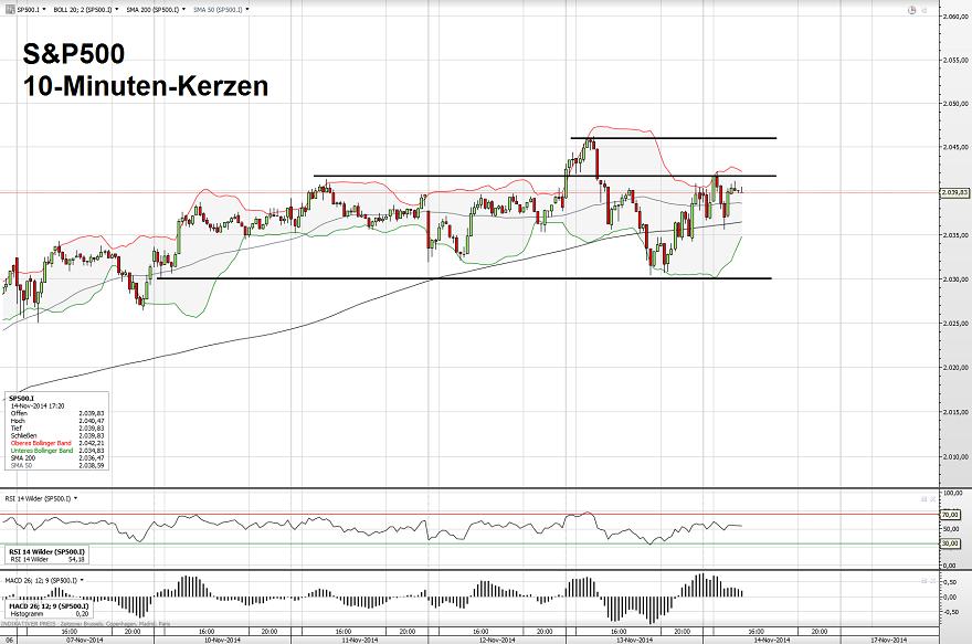 S&P500 14.11.14