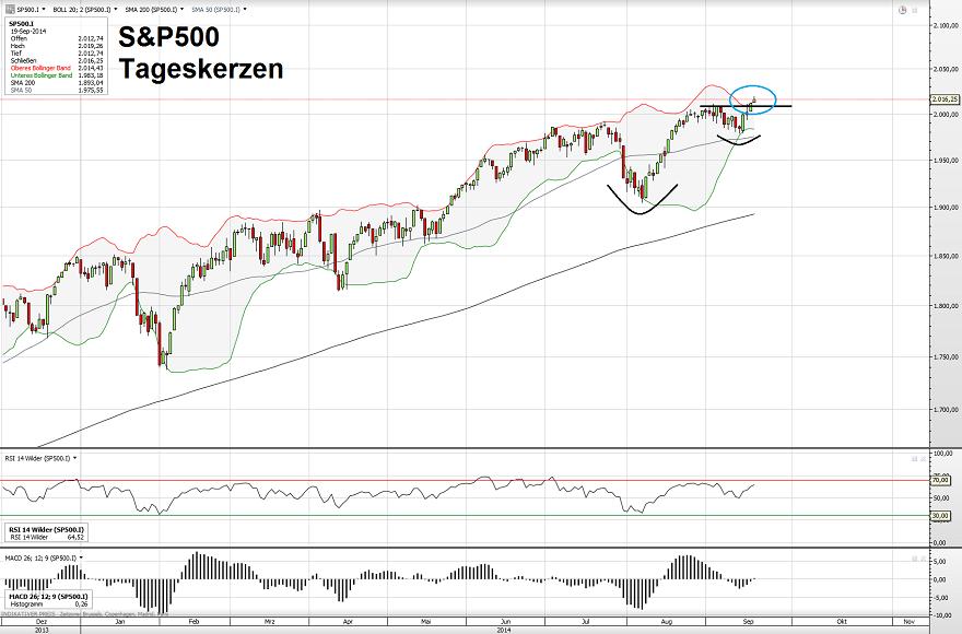 S&P500 19.09.14