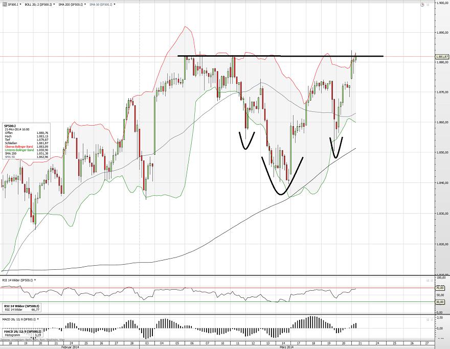 S&P500 21.03.14