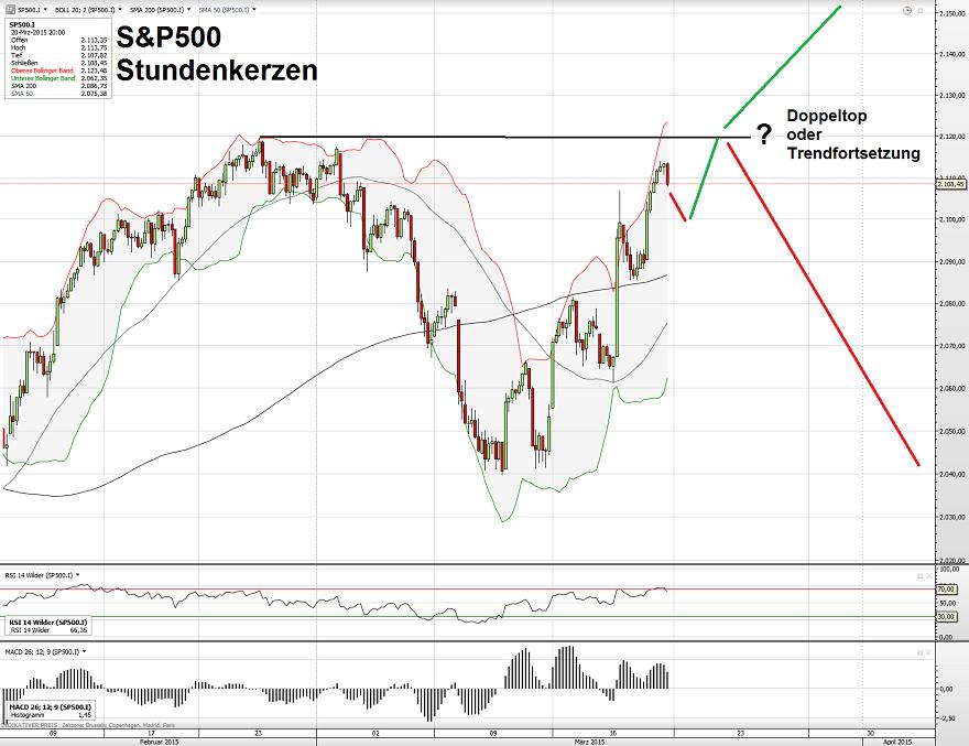 S&P500 23.03.15 2