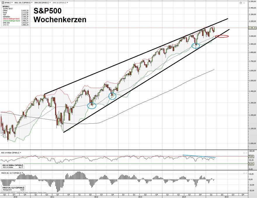 S&P500 23.03.15
