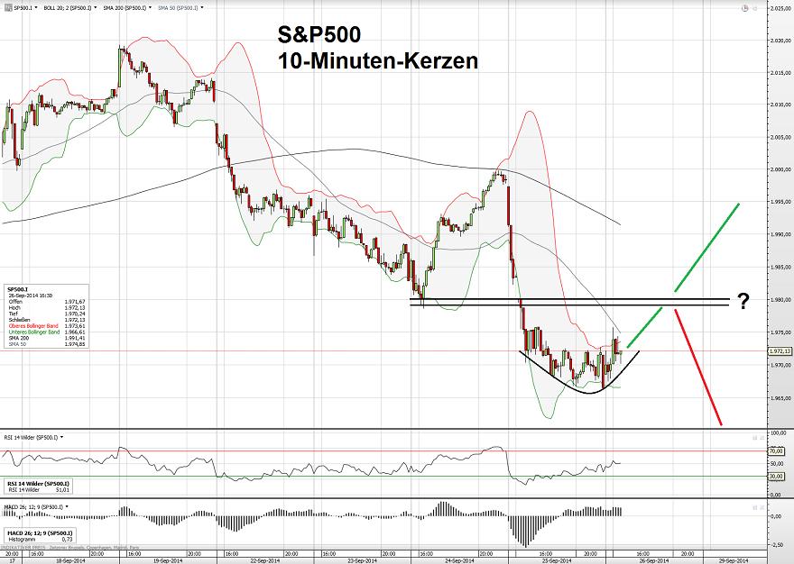 S&P500 26.09.14