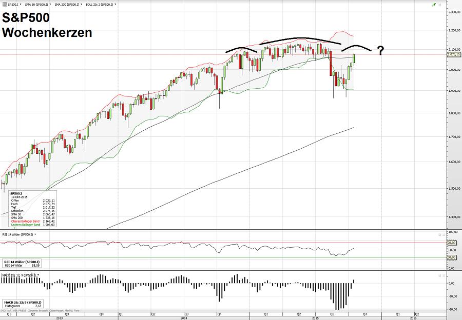S&P500 26.10.15