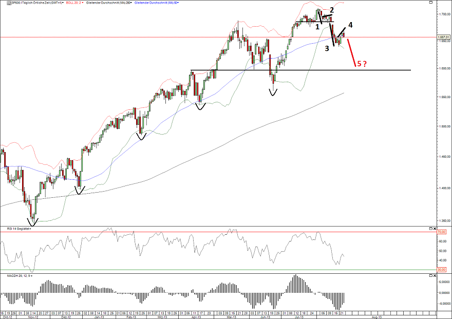 S&P500 27.08.13