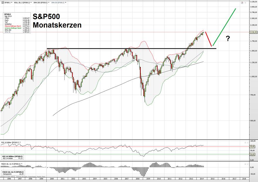 S&P500 3 22.09.14
