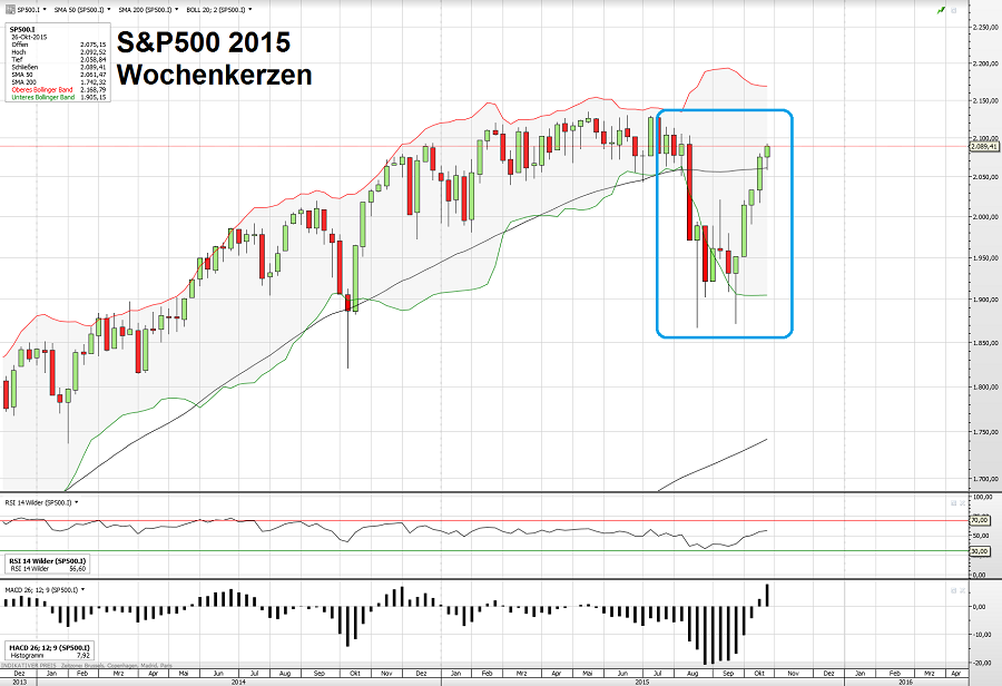 S&P500 30.10.15 1