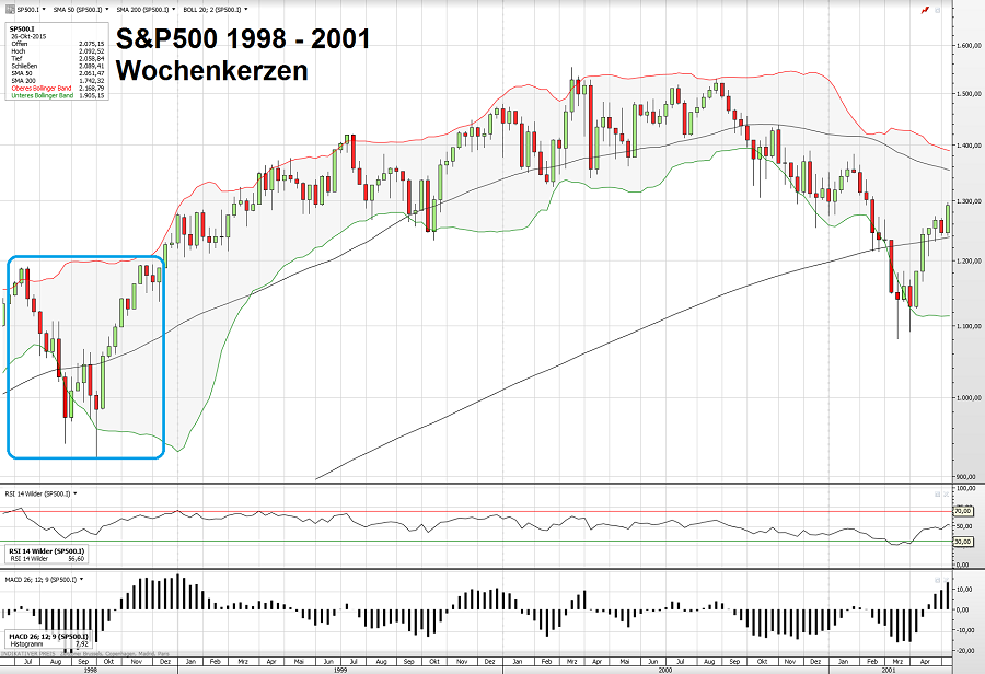 S&P500 30.10.15 3