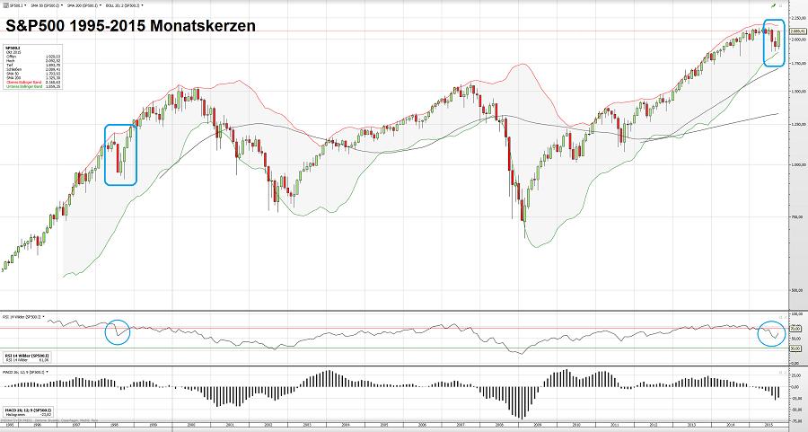 S&P500 30.10.15 4