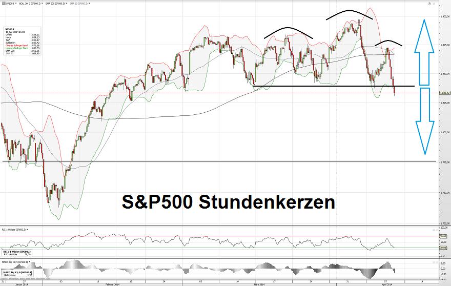 S&P500 S 11.04.14