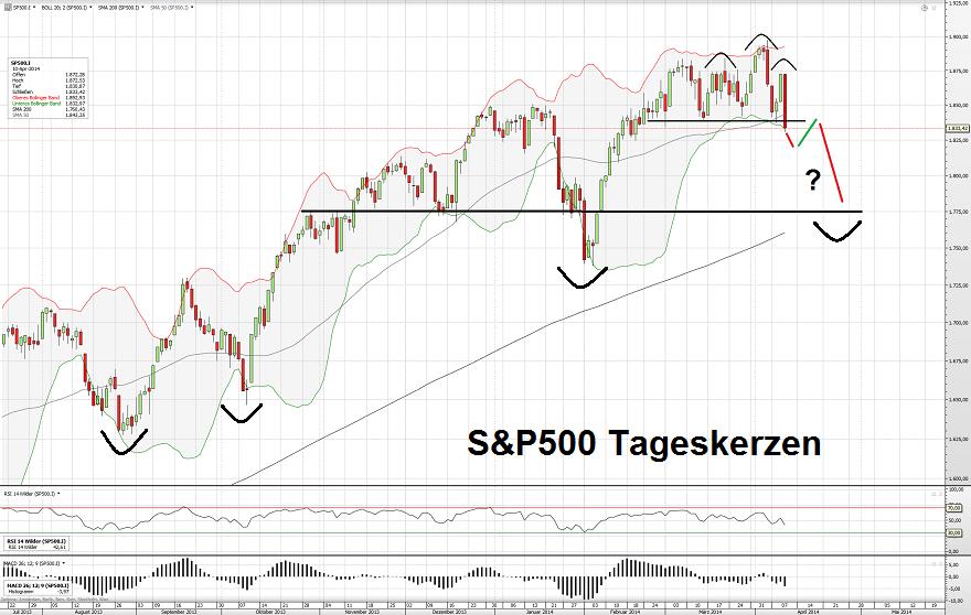 S&P500 T 11.04.14 2