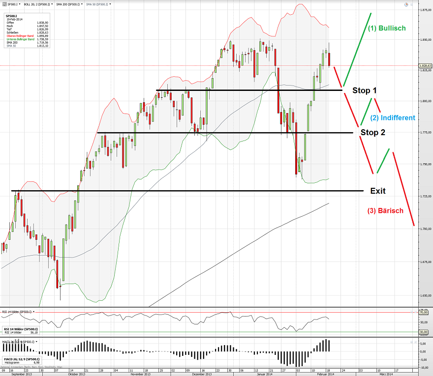 S&P500 Tag 20.02.14