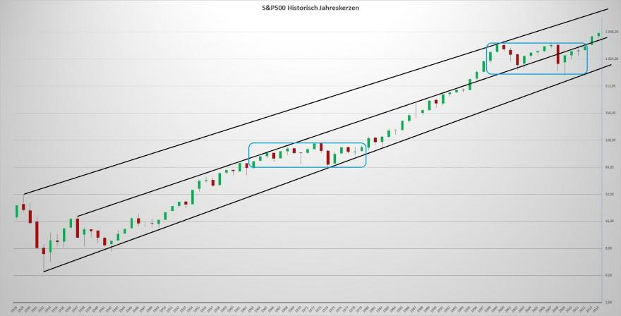 S&P500 historisch