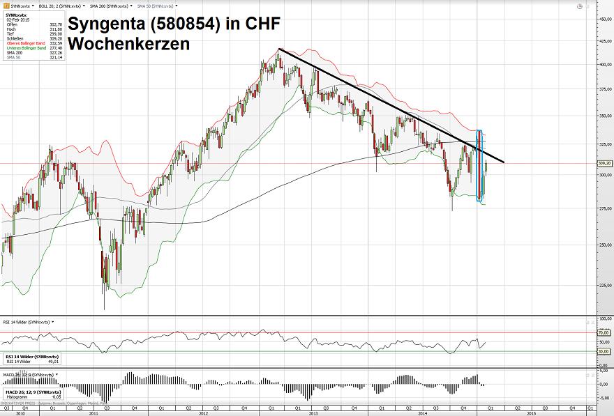 Syngenta CHF 04.02.15