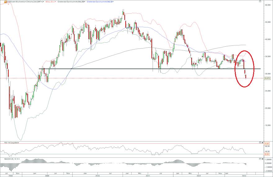iShares MSCI Brazil 12.06.13