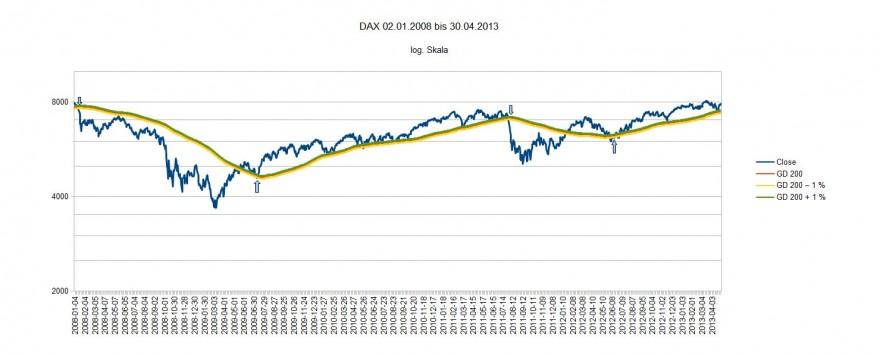 DAX 02.01.2008 bis 30.04.2013