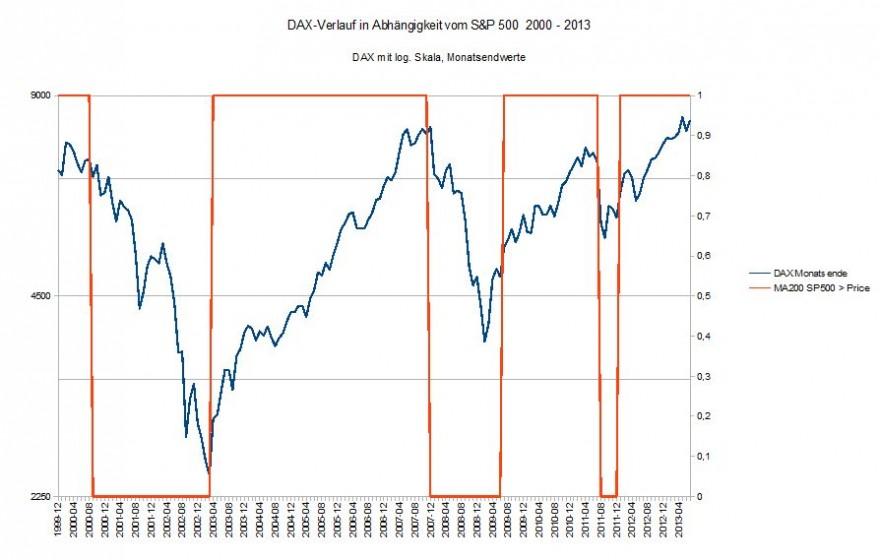 DAX in Abhängigkeit vom S&P 500 2000-2013