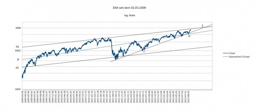 DAX 9000 - September 2013