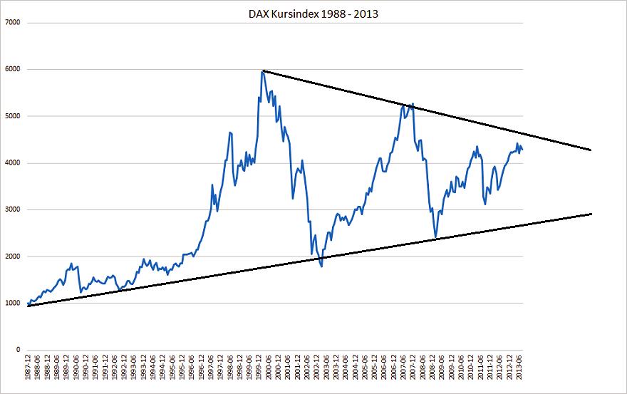 DAX Kursindex 1988-2013