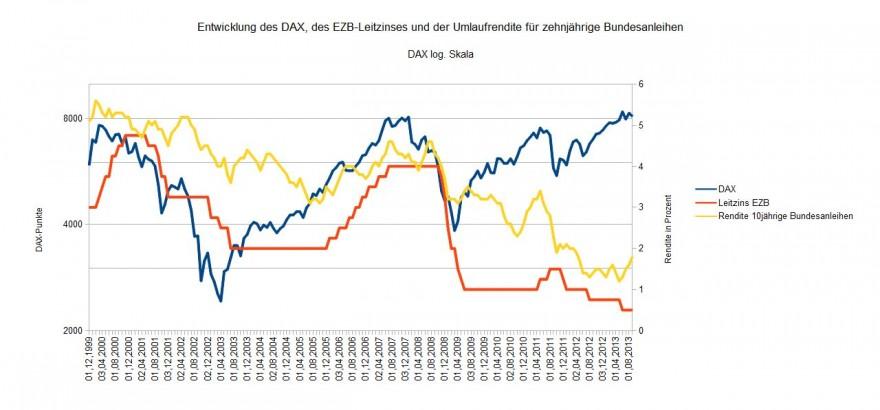 DAX Leitzins Kapitalmarktzins September 2013
