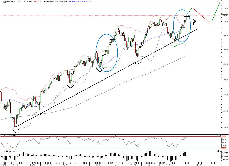 S&P500 20.09.13