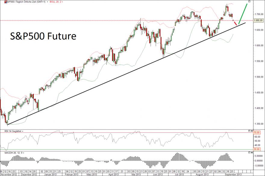 S&P500 30.09.13
